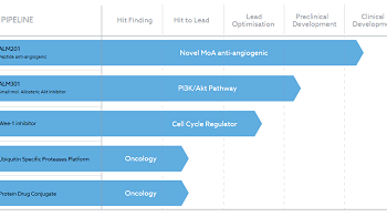 See our first-in-class peptide and best in class kinase programmes