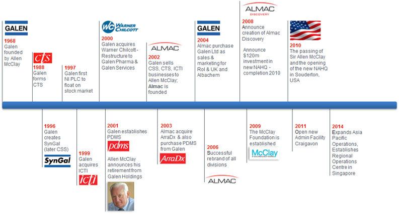 History Timeline2