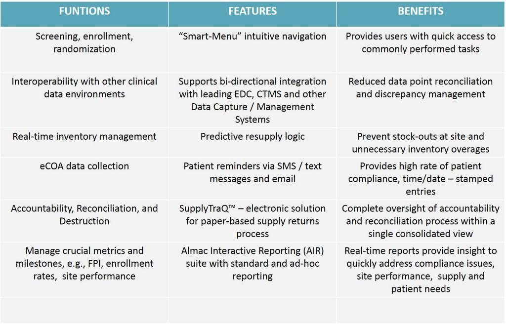 Almac IXRS 3 - Interactive Reponse Technology (IRT)