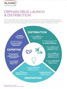 Orphan Drug Product Launch and Distribution