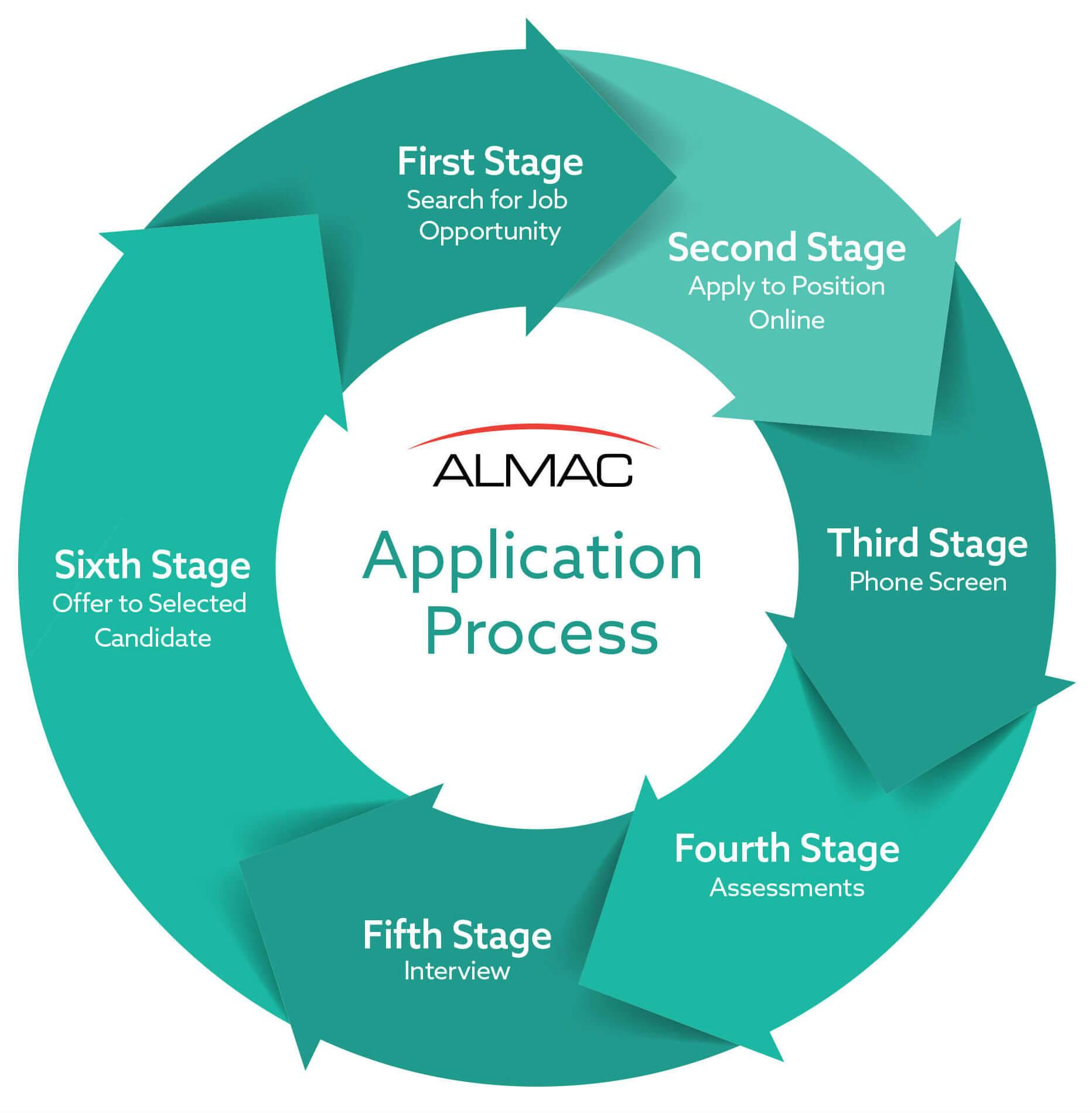 Application Process USA